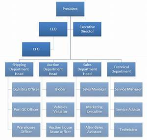 Specific Organisational Structure Of Mercedes Benz 2019