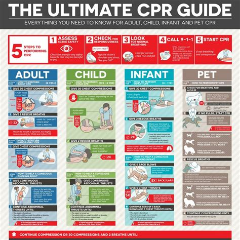ultimate cpr guide    cpr surefire cpr