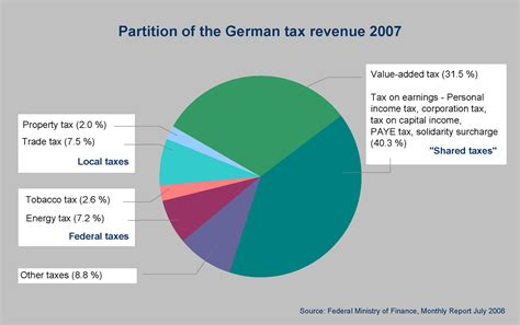 maine revenue services sales and use tax return form taxation in germany wikipedia