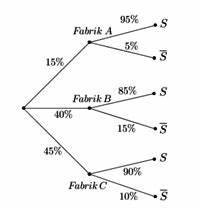 Wahrscheinlichkeit Berechnen Online : wahrscheinlichkeit online lernen auf ~ Themetempest.com Abrechnung