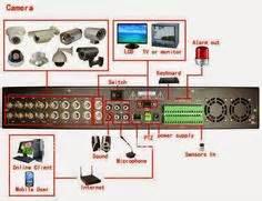 Wiring Diagram For Cctv Len by Diagram Of Cctv Installations Wiring Diagram For Cctv