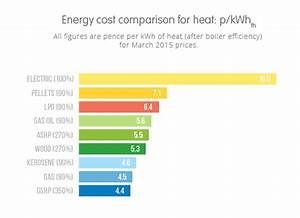 Heating costs: gas vs oil vs electric storage heaters ...