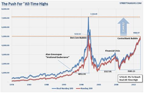 Nasdaq, new york, new york. Chart Of The Day: The Run For Nasdaq All-Time Highs ...