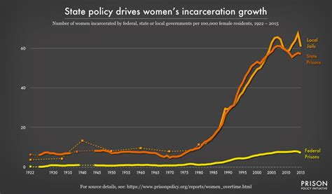 Tracking Women's State Prison Growth