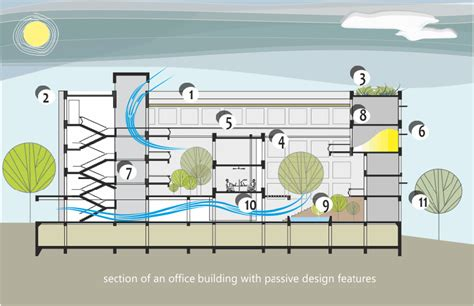 Passive Design NZEB
