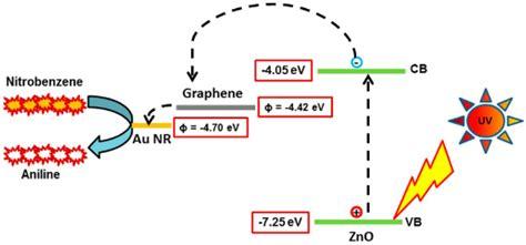 nanomaterials  full text work function engineering  graphene