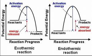 Does All Stable Compounds Which Undergo Decomposition Reaction Endothermic
