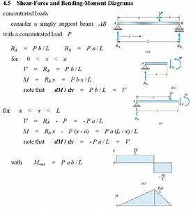 How To Draw Shear Force And Bending Moment Diagrams