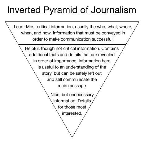 inverted pyramid  visual design  images