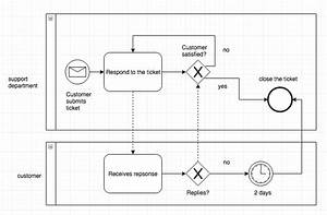 Bpmn Tutorial  Quick-start Guide To Business Process Model And Notation