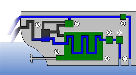 fileopen ic engine cooling system  thermal energy recovery shipsvg wikimedia commons