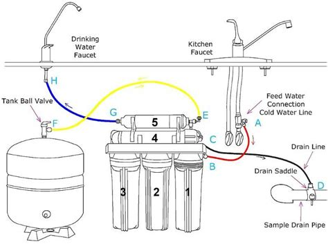 best under sink reverse osmosis system 100 under sink reverse osmosis water filter reviews best