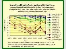 Auto on Info Product Quality Ranking of the Automobile