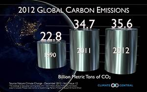 Global Carbon Emissions Hit Record High, Report Finds ...