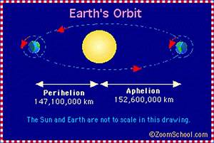How Fast Is Earth's Orbit - Pics about space
