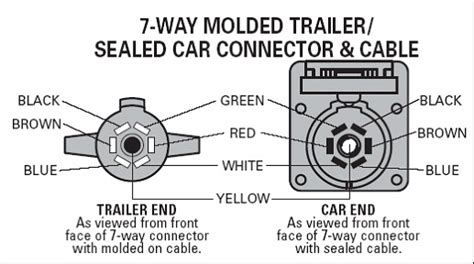 Way Plastic Trailer Plug Out