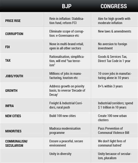 10 differences between Congress, BJP manifestos