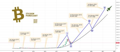 Copyright © 2021 investorplace media, llc. BITCOIN Forecast 2019, 2020 and 2021 - Europa Mooon!! for BITFINEX:BTCUSD by D4rkEnergY ...