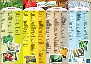 Calendrier Fruits Et Légumes De Saison : calendrier des l gumes et fruits de saison dans le nord ~ Nature-et-papiers.com Idées de Décoration