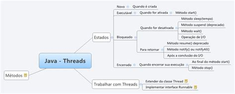 java threads xmind library