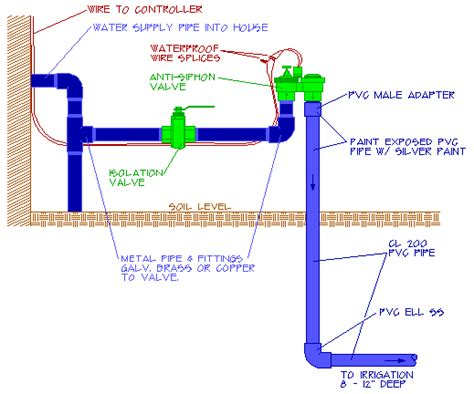 Anti Siphon Faucet Diagram by How To Install A Irrigation Anti Syphon Valve 183 Let S Talk