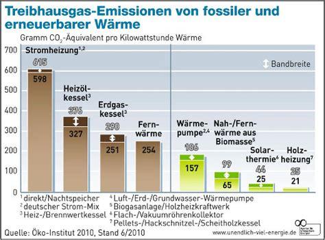 Fernwaerme Vor Und Nachteile Der Externen Heizung by Fernw 228 Rme Brennstoffe Welche Brennstoffe Wie Entsteht