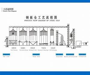 Grain Storage Quality Steel Silo Bin Supplier