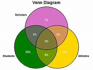 How To Create A Venn Diagram In Excel
