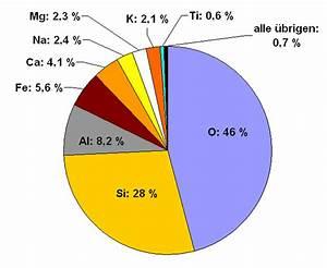 Wie Tief Erde Im Gewächshaus : file h ufigkeit wikimedia commons ~ Markanthonyermac.com Haus und Dekorationen