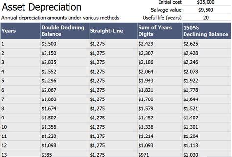 depreciation of fixed asset asset depreciation schedule calculator template