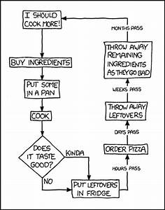 Xkcd  Learning To Cook