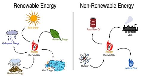 Non-renewable And Renewable Things