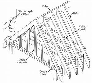 How to Design a Roof – Part 1