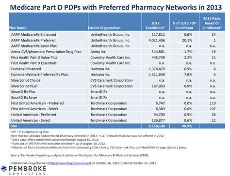 pharmacy ls for reading walmart generic drugs pdf masterrs