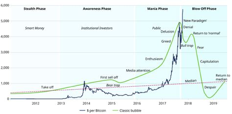 Today bitcoin's blockchain processed 244 118 (price per bitcoin is $4000) transactions, on january 1st 2017 it was 276 469. Is Bitcoin heading into a Classic Bubble?   TopForeignStocks.com