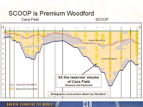STACK & SCOOP Overview - Maps - Geology - Counties
