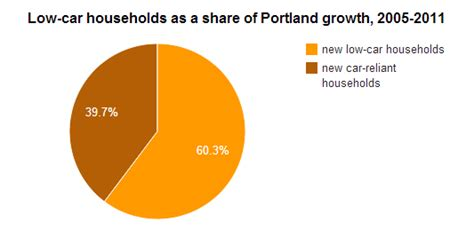 low car households account for 60 of portland s growth