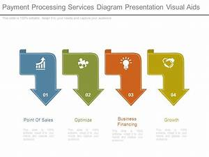Payment Processing Services Diagram Presentation Visual