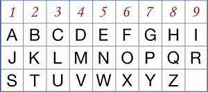 numerology letter chart letter of recommendation With letter and number chart