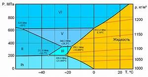 U0424 U0430 U0439 U043b Water Phase Diagram 2 Gif  U2014  U0412 U0438 U043a U0438 U043f U0435 U0434 U0438 U044f