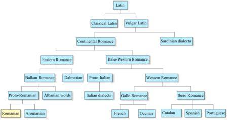 Romanian language - Wikipedia
