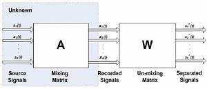 Blind Source Separation  Bss  Block Diagram  S   T   Are The Sources  X