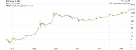 bubble  bitcoin price  log scale bitcoin