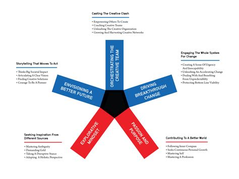paradoxes  creative leadership innovation management