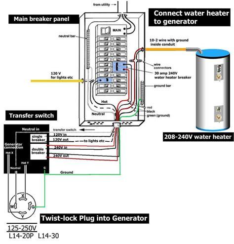 Pin Gene Haynes Diy Water Heater Transfer