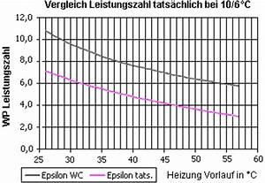 Dach Volumen Berechnen : verwandte suchanfragen zu wie berechnet man das sinus car interior design ~ Themetempest.com Abrechnung