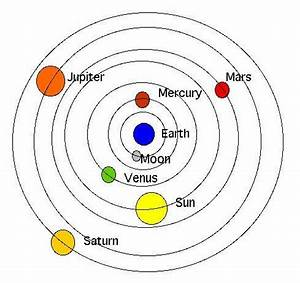 Geocentric Solar System (page 2) - Pics about space