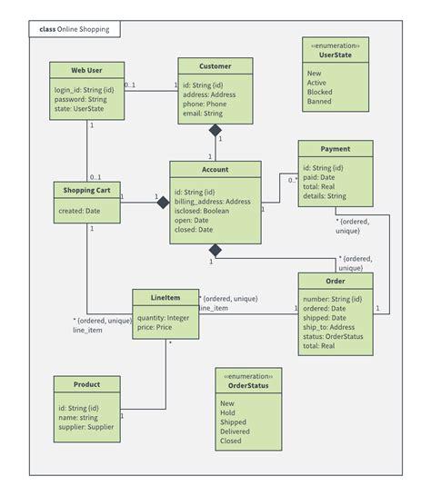 class diagram  uml  atm diagram