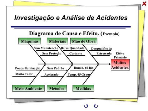 trabalho analise de riscos de templates de uma franquia an 225 lise acidentes