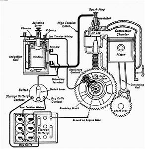 Photo 1 U2014a Simple Vibrator And Ignition System Showing The Layout Of The Commutator  Coil  And